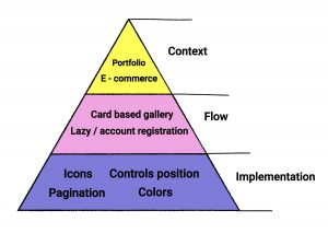 interaction design patterns' pyramid