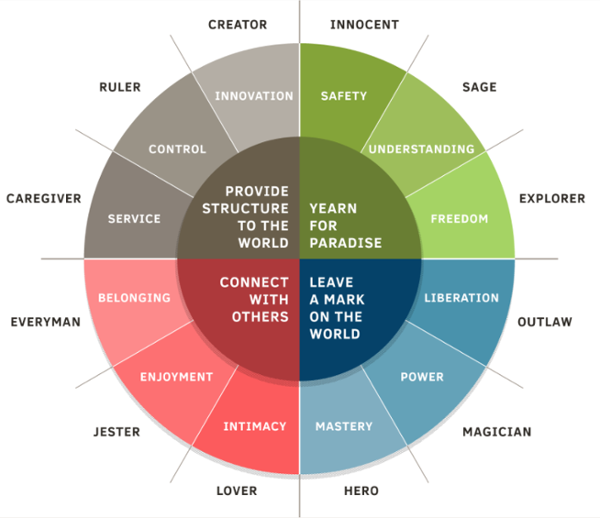 define your brand archetype