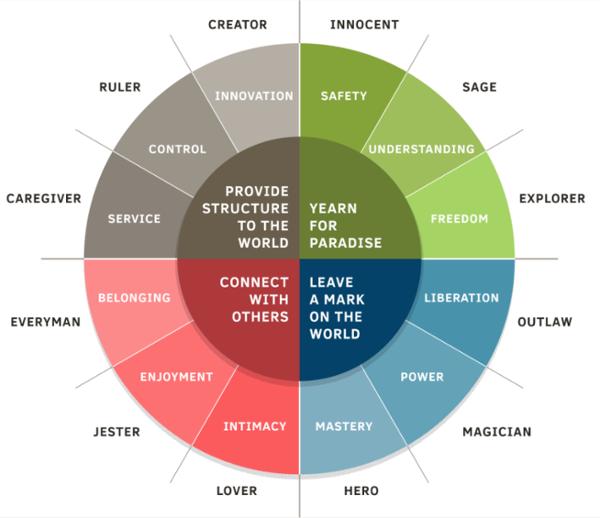 define your brand archetype