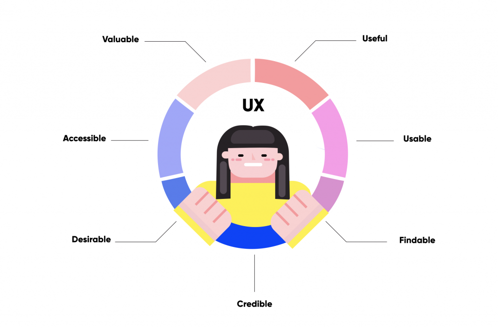 factors that affect user experience
