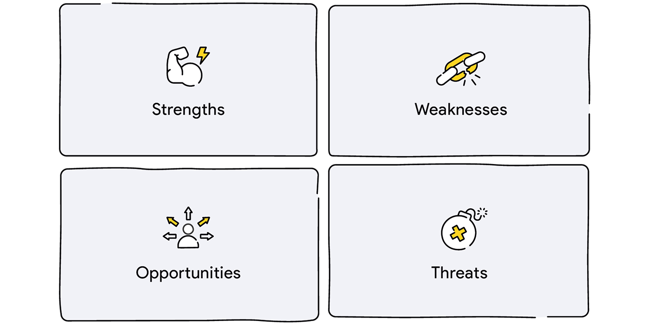 SWOT analysis canvas