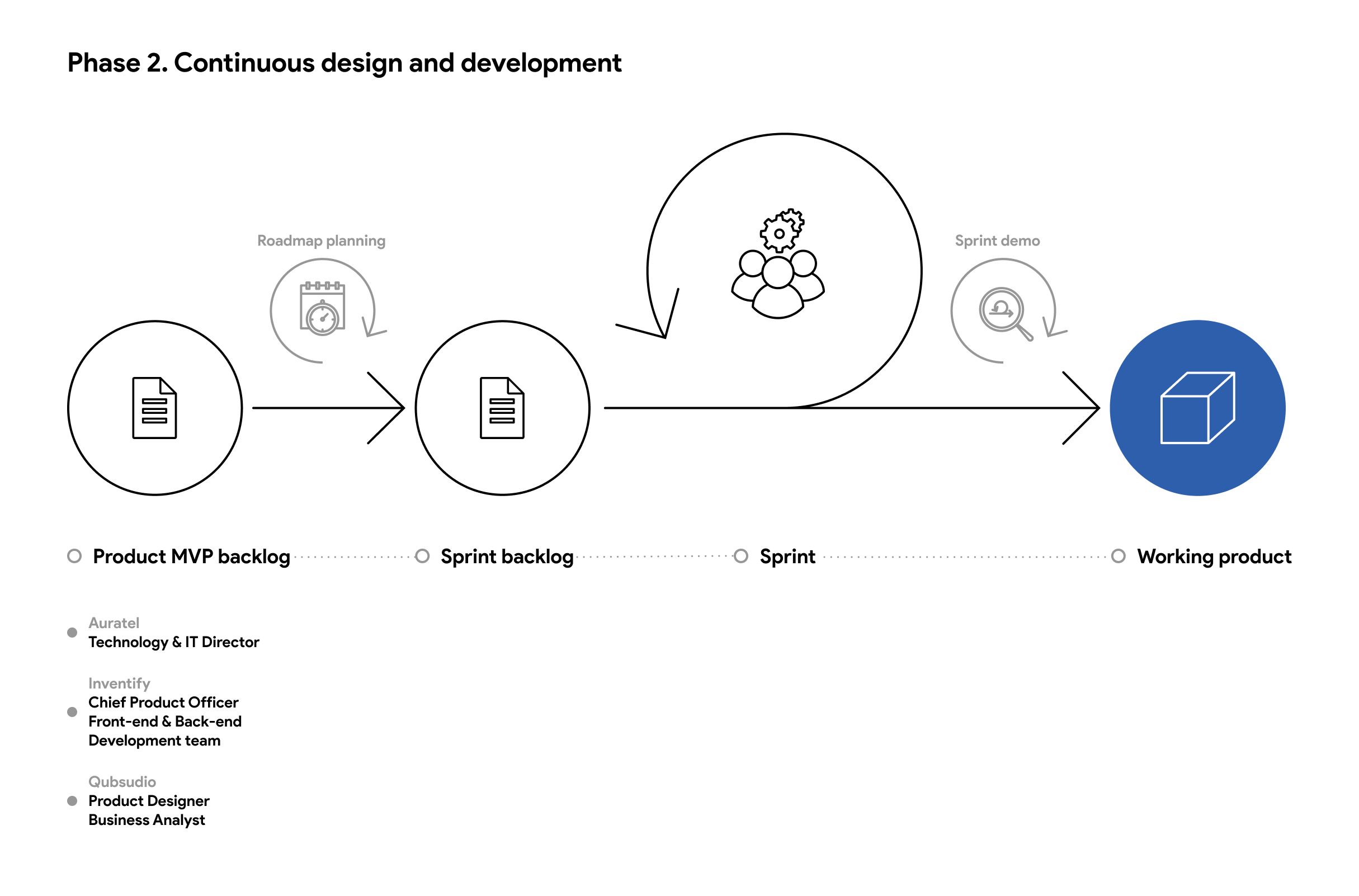 Phase 2. Continuous design and development (1)